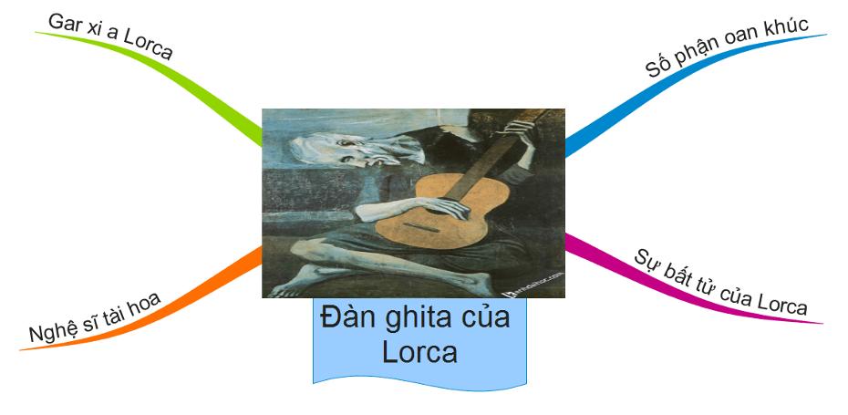 sơ đồ tư duy đàn ghi ta của lorca