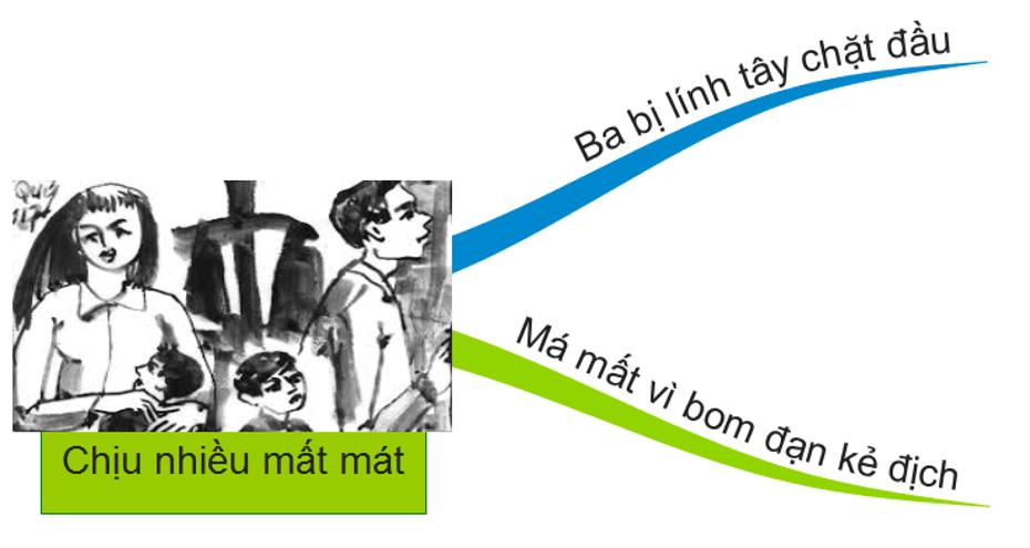 Sơ đồ tư duy Những đứa con trong gia đình dễ học dễ hiểu