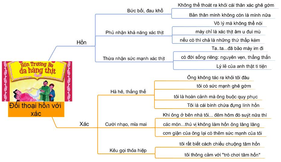 Sơ đồ tư duy Hồn Trương Ba da hàng thịt 1