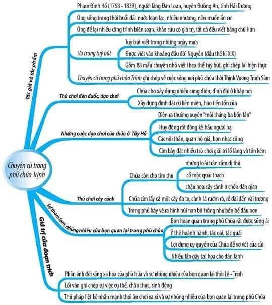 Sơ đồ tư duy chuyện cũ trong phủ chúa Trịnh 1